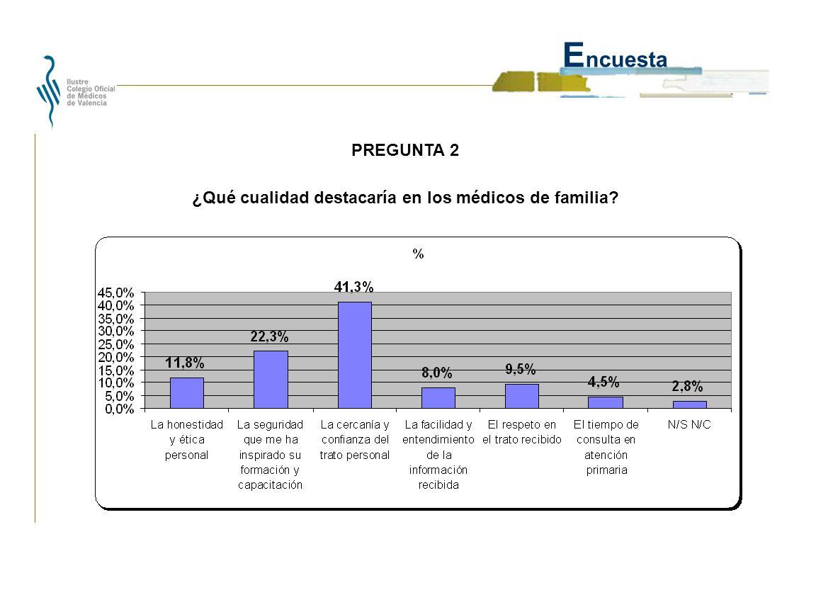 E ncuesta ¿Qué cualidad destacaría en los médicos de familia? PREGUNTA 2