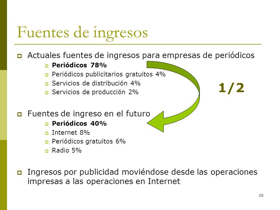 10 Fuentes de ingresos Actuales fuentes de ingresos para empresas de periódicos Periódicos 78% Periódicos publicitarios gratuitos 4% Servicios de dist