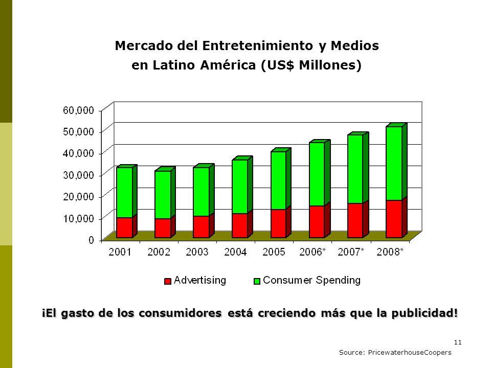 11 Mercado del Entretenimiento y Medios en Latino América (US$ Millones) Source: PricewaterhouseCoopers ¡El gasto de los consumidores está creciendo m