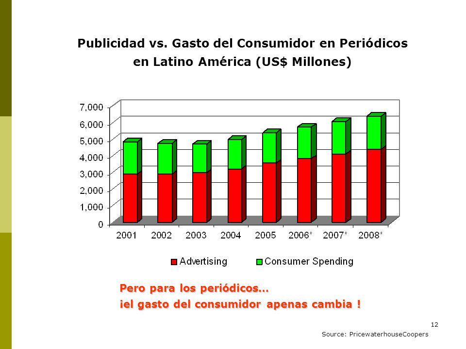 12 Publicidad vs. Gasto del Consumidor en Periódicos en Latino América (US$ Millones) Source: PricewaterhouseCoopers Pero para los periódicos… ¡el gas