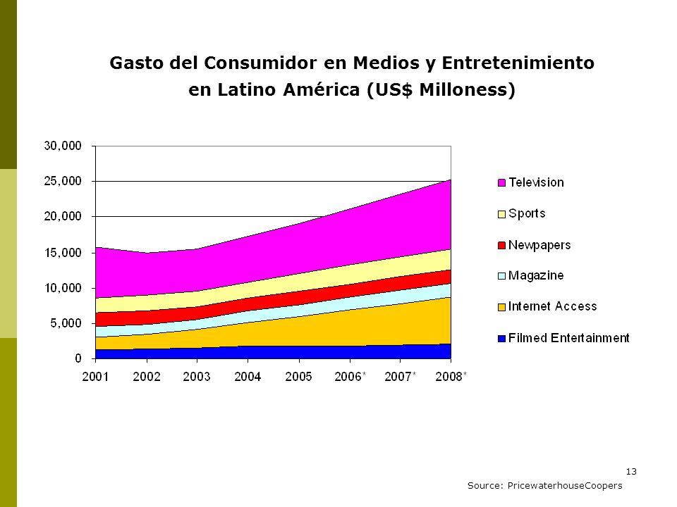 13 Gasto del Consumidor en Medios y Entretenimiento en Latino América (US$ Milloness) Source: PricewaterhouseCoopers