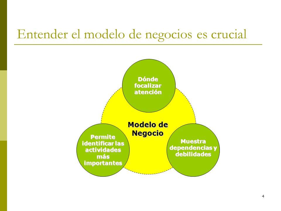 4 Entender el modelo de negocios es crucial Dónde focalizar atención Permite identificar las actividades más importantes Muestra dependencias y debili