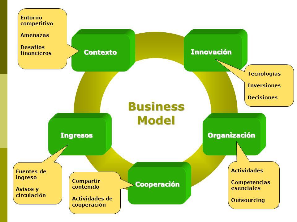 7 BusinessModel Contexto Innovación Ingresos Cooperación Organización Entorno competitivo Amenazas Desafíos financieros Fuentes de ingreso Avisos y ci