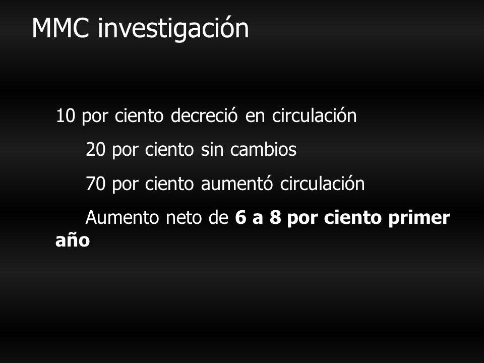 MMC investigación 10 por ciento decreció en circulación 20 por ciento sin cambios 70 por ciento aumentó circulación Aumento neto de 6 a 8 por ciento primer año