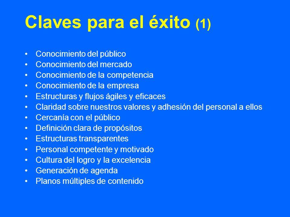 Claves para el éxito (1) Conocimiento del público Conocimiento del mercado Conocimiento de la competencia Conocimiento de la empresa Estructuras y flu