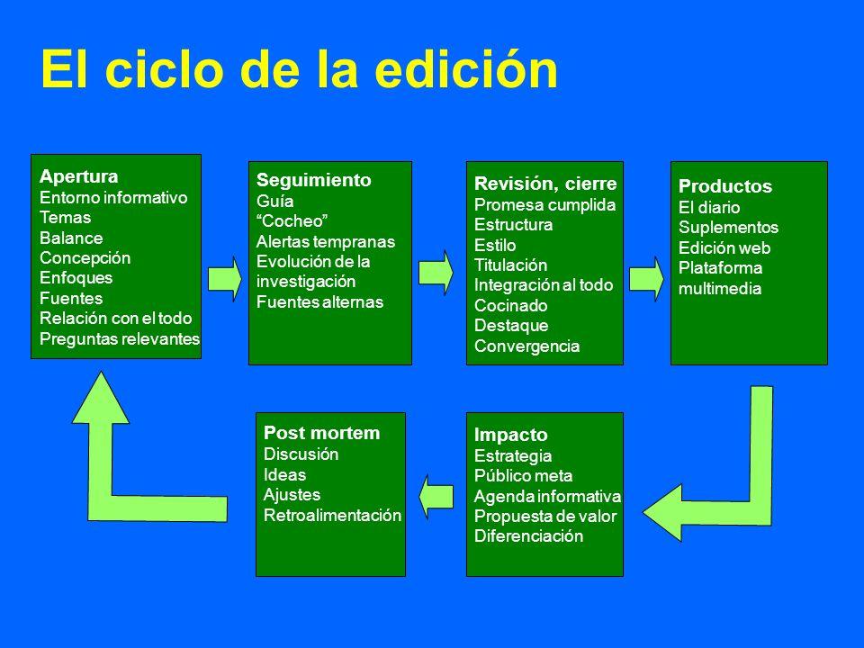 Apertura Entorno informativo Temas Balance Concepción Enfoques Fuentes Relación con el todo Preguntas relevantes Seguimiento Guía Cocheo Alertas tempr