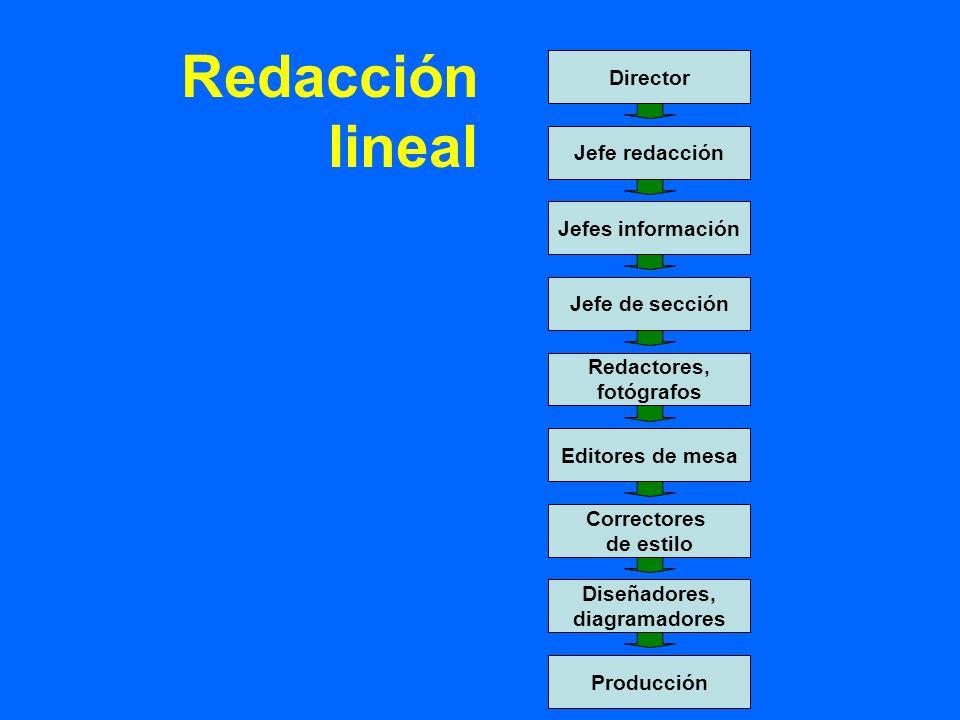 Director Jefe redacción Jefes información Jefe de sección Redactores, fotógrafos Editores de mesa Correctores de estilo Diseñadores, diagramadores Producción Redacción lineal