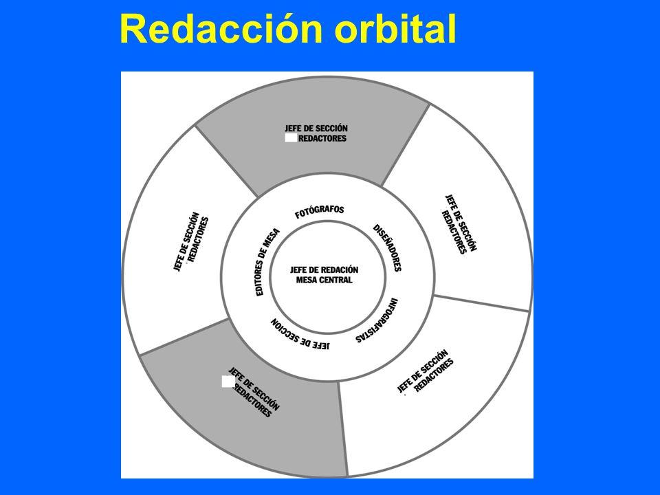 Redacción orbital