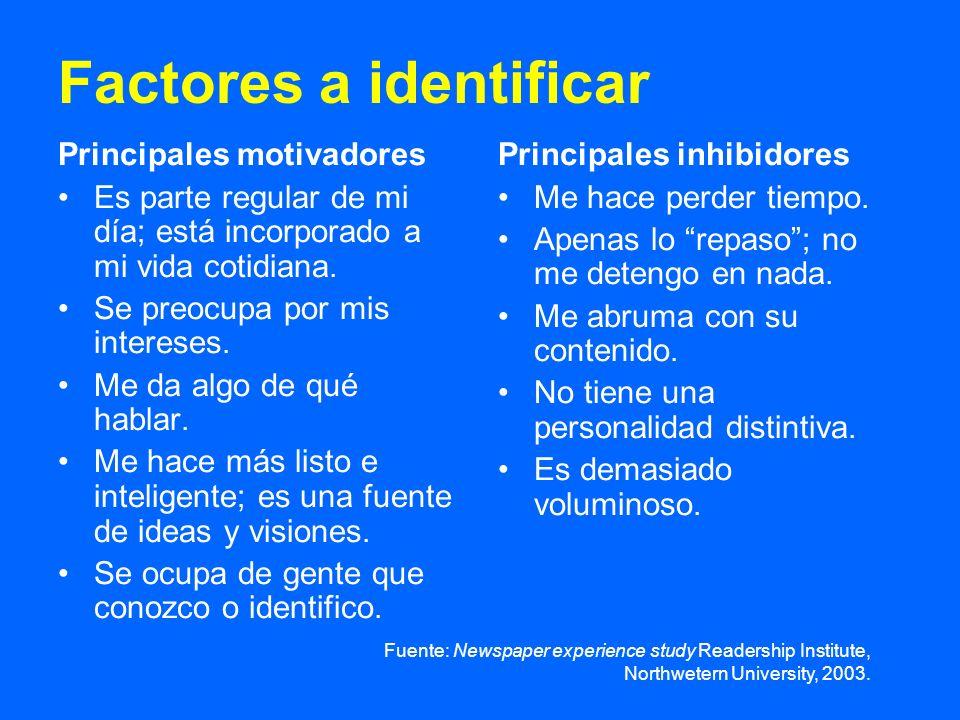 Factores a identificar Principales motivadores Es parte regular de mi día; está incorporado a mi vida cotidiana. Se preocupa por mis intereses. Me da