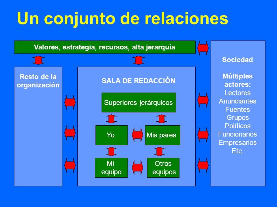 Un conjunto de relaciones YoMis pares Mi equipo Otros equipos Superiores jerárquicos Resto de la organización SALA DE REDACCIÓN Valores, estrategia, r