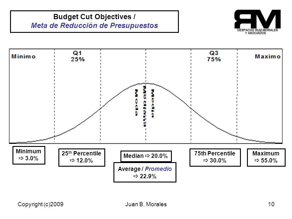 Copyright (c)2009Juan B. Morales10 22/70% Empresas tienen una meta establecida y cuantificada.