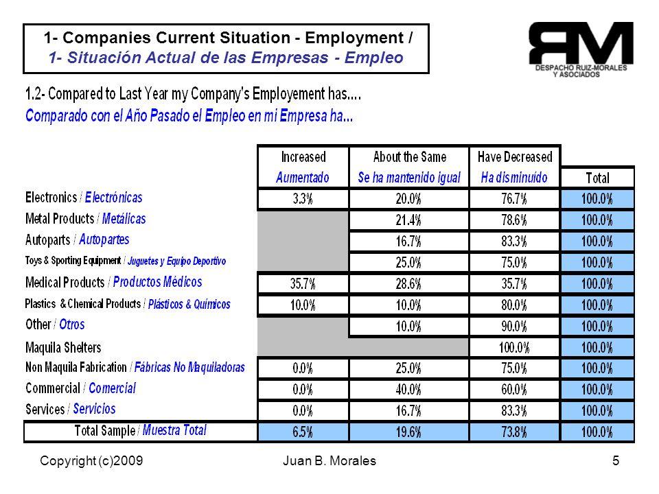 Copyright (c)2009Juan B. Morales5 22/70% Empresas tienen una meta establecida y cuantificada.