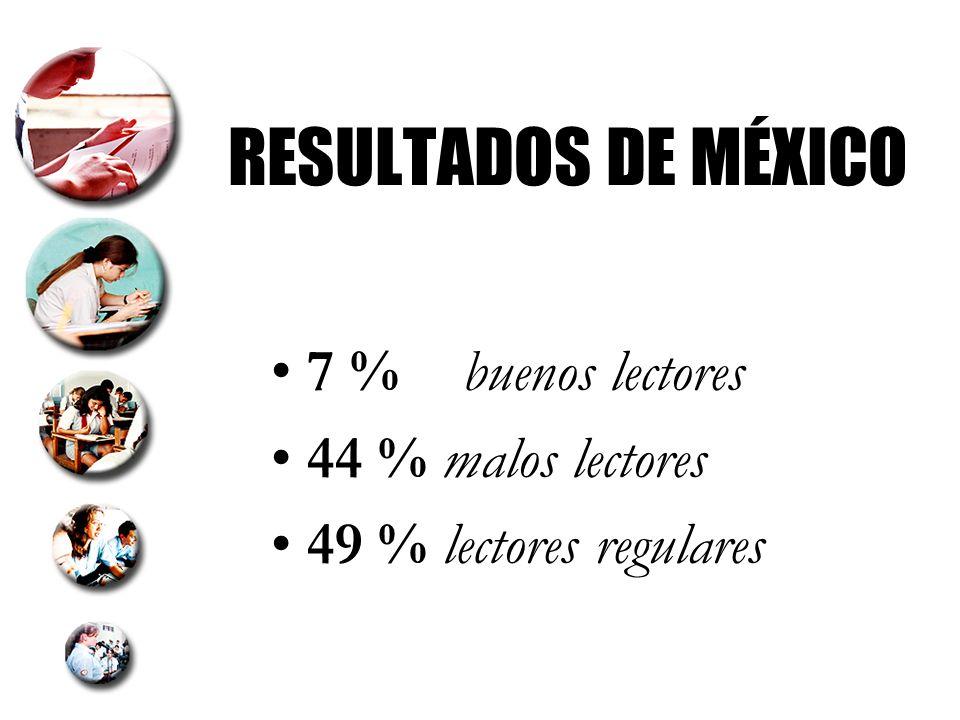 DISTRIBUCIÓN DE ALUMNOS POR NIVELES DE DOMINIO Resultados América Latina: PAÍS BUENOS LECTORES MALOS LECTORES REGULARES LECTORES Perú1.1 19.4 79.6 Brasil3.7 40.6 55.8 Chile5.3 46.6 48.8 Argentina 10.3 45.8 43.9 México6.9 49.1 44.2 _________________________________________________________ Mejores resultados: PAÍS BUENOS LECTORES MALOS LECTORES REGULARES LECTORES Finlandia 50.1 43.06.9 Canadá 44.5 46.09.6 Australia 42.9 44.712.4 Hong Kong 40.8 50.29.1 Corea 36.8 57.45.7