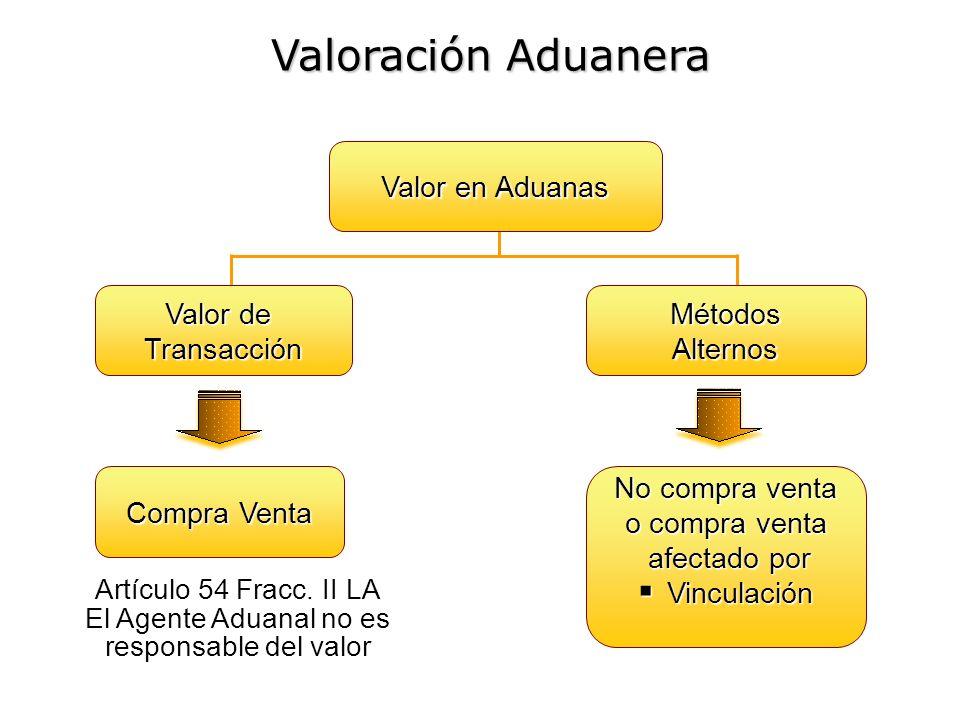 Valor en Aduanas Valor de TransacciónMétodosAlternos Compra Venta No compra venta o compra venta afectado por afectado por Vinculación Vinculación Val