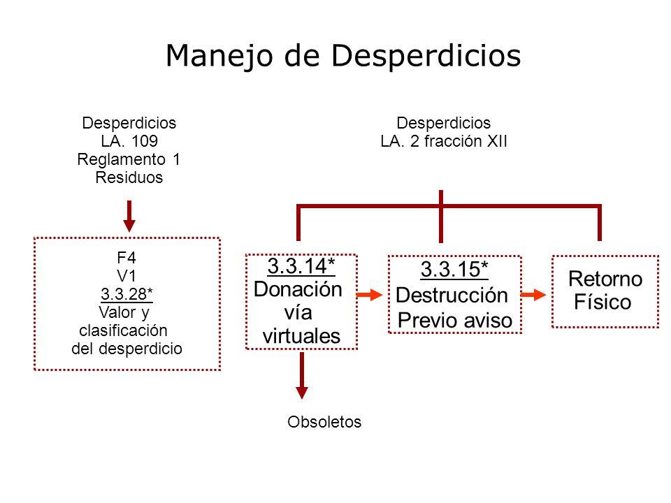Desperdicios LA. 109 Reglamento 1 Residuos Desperdicios LA. 2 fracción XII F4 V1 3.3.28* Valor y clasificación del desperdicio 3.3.14* Donación vía vi