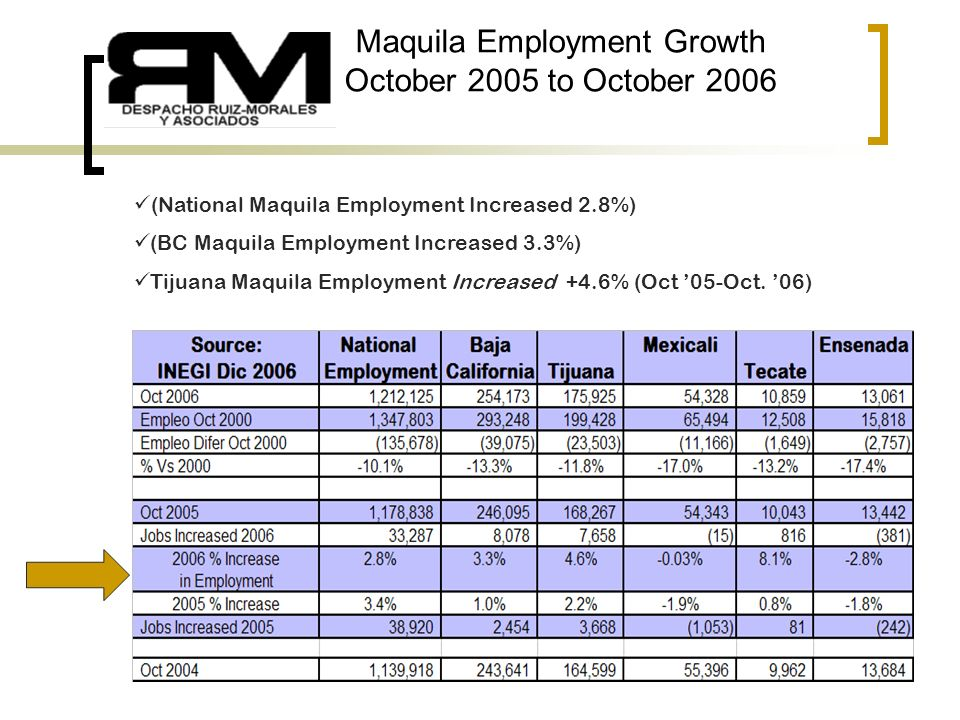 3 Maquila Employment Growth October 2005 to October 2006 (National Maquila Employment Increased 2.8%) (BC Maquila Employment Increased 3.3%) Tijuana Maquila Employment Increased +4.6% (Oct 05-Oct.
