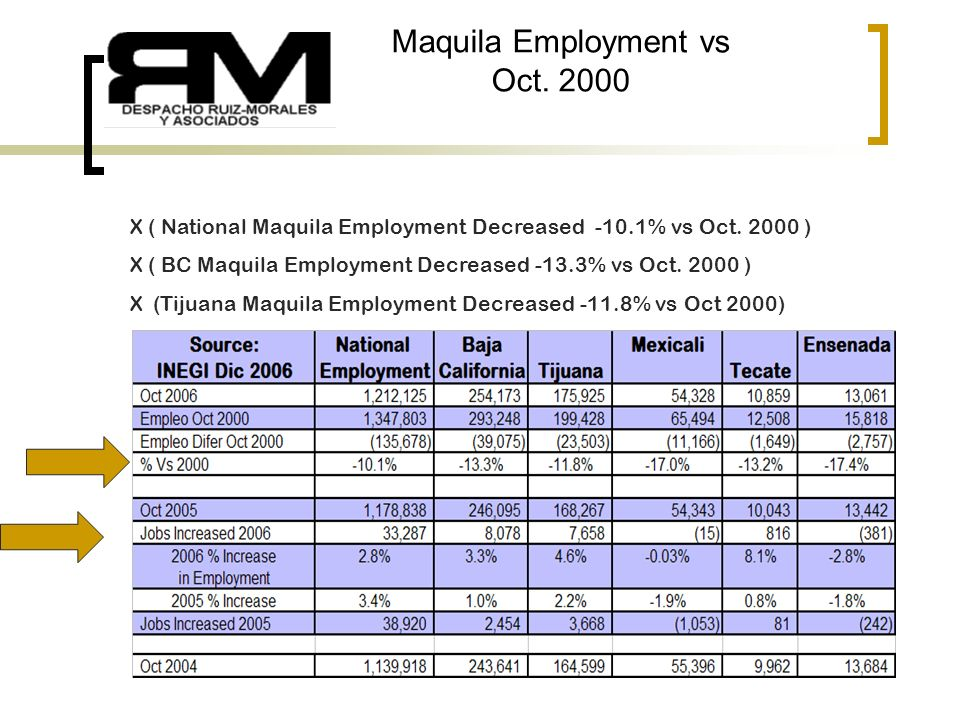 3 Maquila Employment Growth October 2005 to October 2006 (National Maquila Employment Increased 2.8%) (BC Maquila Employment Increased 3.3%) Tijuana M