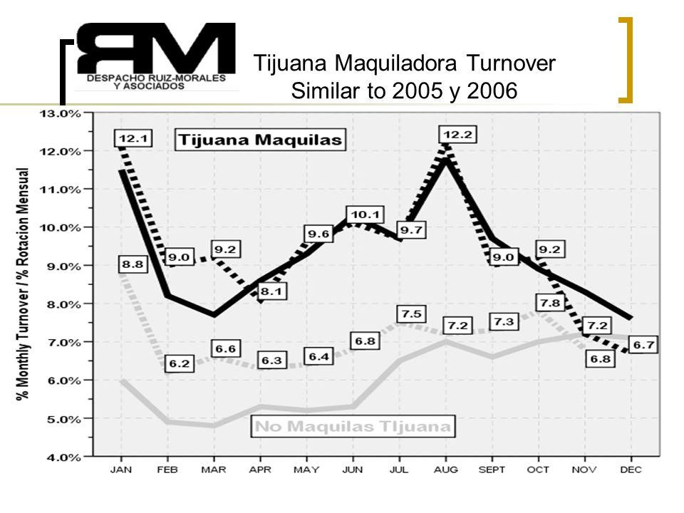 5 Tijuana Maquiladora Turnover Similar to 2005 y 2006