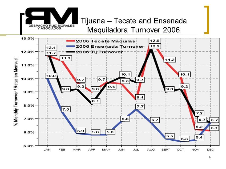 6 Tijuana – Tecate and Ensenada Maquiladora Turnover 2006