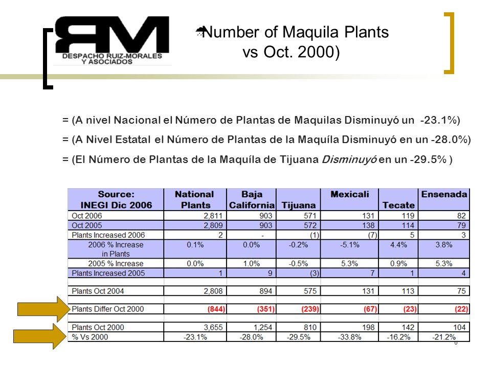 8 Number of Maquila Plants vs Oct.