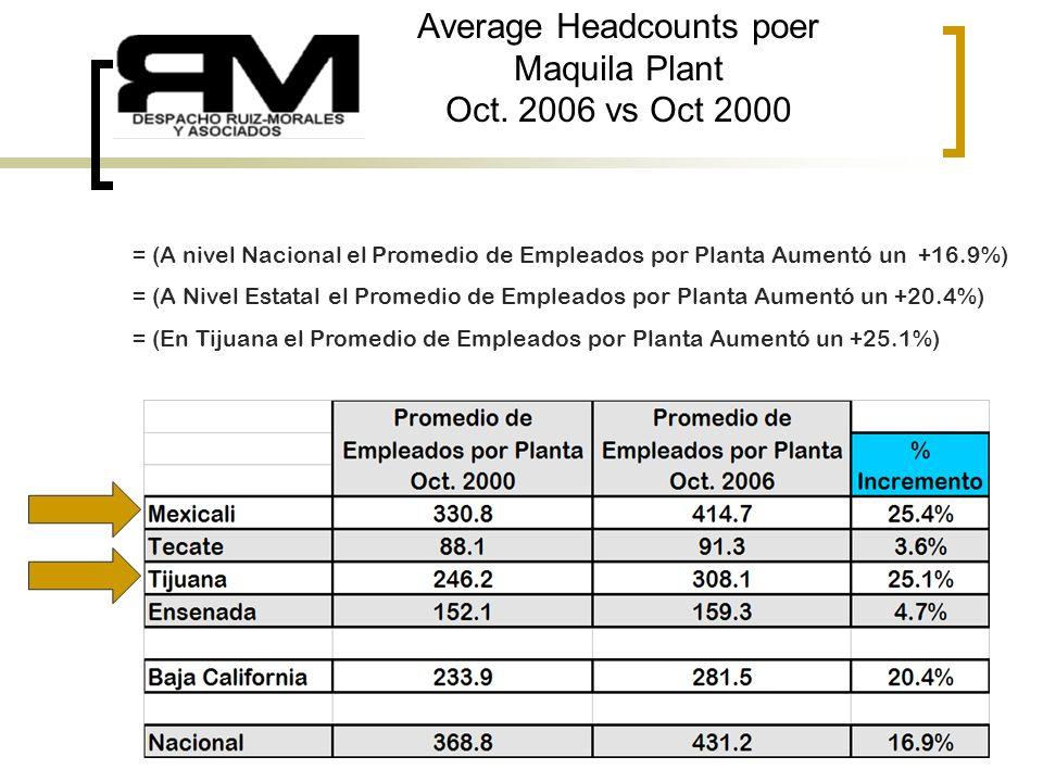 9 Average Headcounts poer Maquila Plant Oct.
