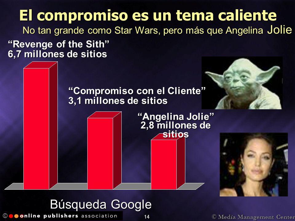 © Medía Management Center © 14 El compromiso es un tema caliente No tan grande como Star Wars, pero más que Angelina Jolie Revenge of the Sith 6,7 millones de sitios Compromiso con el Cliente 3,1 millones de sitios Angelina Jolie 2,8 millones de sitios Búsqueda Google