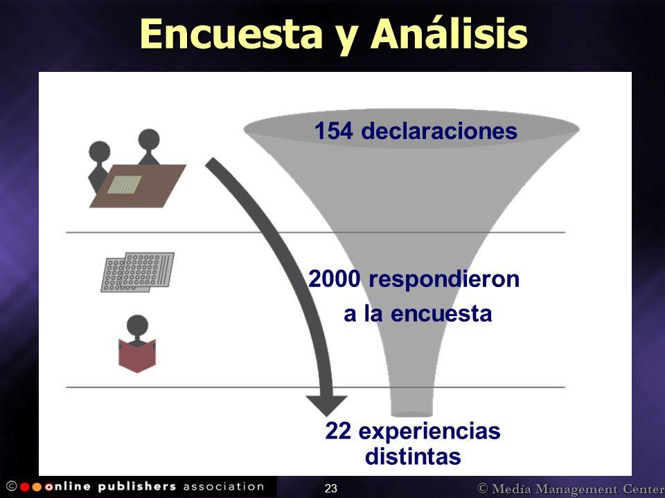 © Medía Management Center © 23 154 declaraciones Encuesta y Análisis 2000 respondieron a la encuesta 22 experiencias distintas