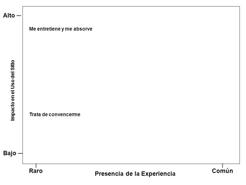 © Medía Management Center © 34 Presencia de la Experiencia Impacto en el Uso del Sitio l Raro l Común Bajo Alto Trata de convencerme Me entretiene y me absorve