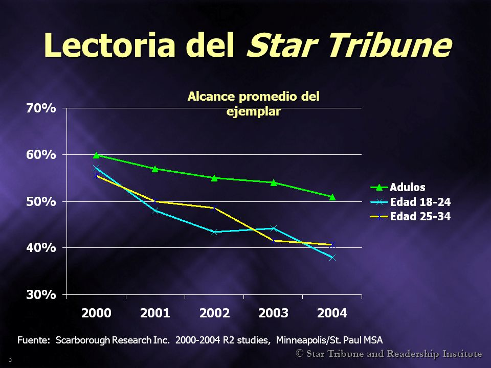 © Star Tribune and Readership Institute 5 Lectoria del Star Tribune Alcance promedio del ejemplar Fuente: Scarborough Research Inc.