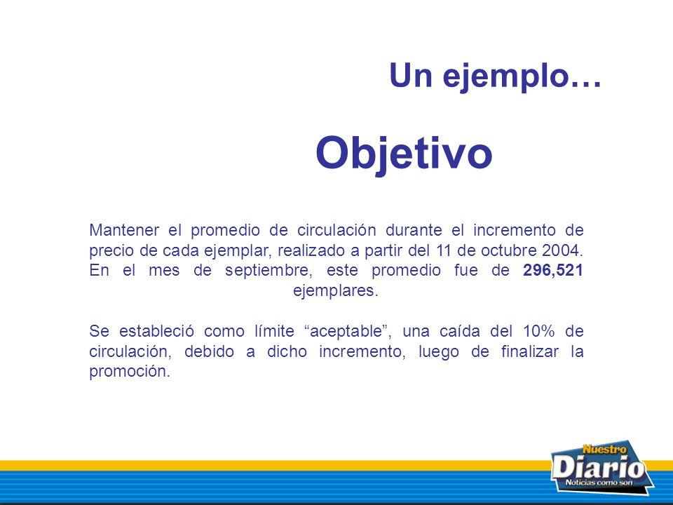 Objetivo Mantener el promedio de circulación durante el incremento de precio de cada ejemplar, realizado a partir del 11 de octubre 2004. En el mes de
