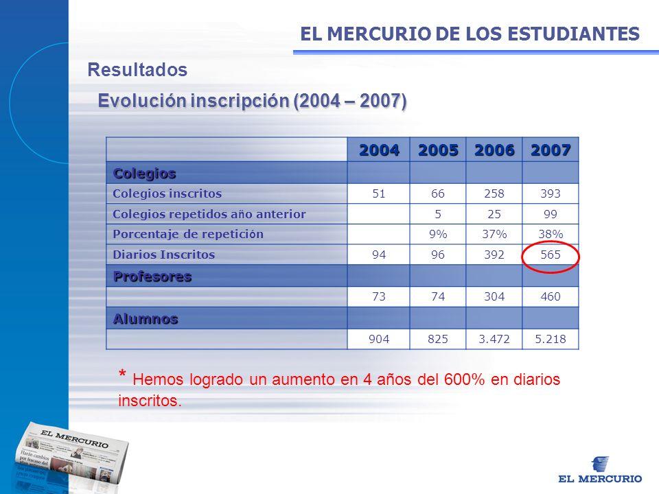 Resultados2004200520062007Colegios Colegios inscritos5166258393 Colegios repetidos a ñ o anterior52599 Porcentaje de repetici ó n9%37%38% Diarios Insc