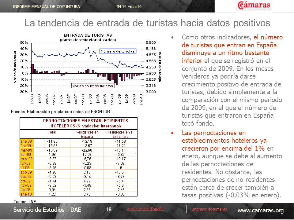 INFORME MENSUAL DE COYUNTURA IM 16 –mar10 Servicio de Estudios – DAE www.camaras.org 18 Imprimir documento Como otros indicadores, el número de turistas que entran en España disminuye a un ritmo bastante inferior al que se registró en el conjunto de 2009.