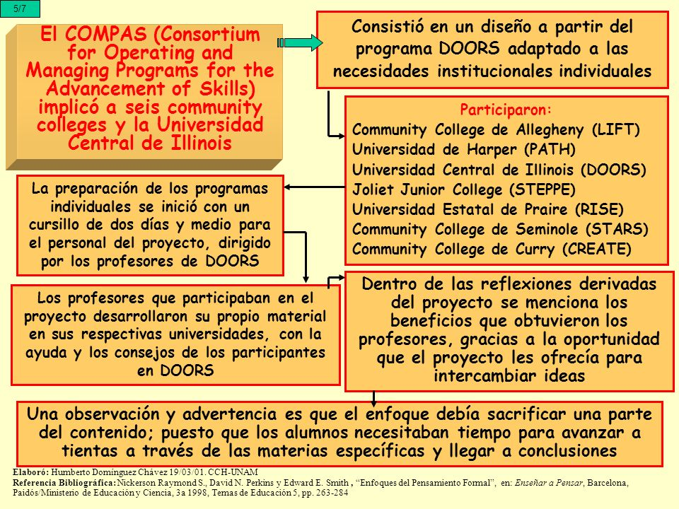 5/7 El COMPAS (Consortium for Operating and Managing Programs for the Advancement of Skills) implicó a seis community colleges y la Universidad Centra