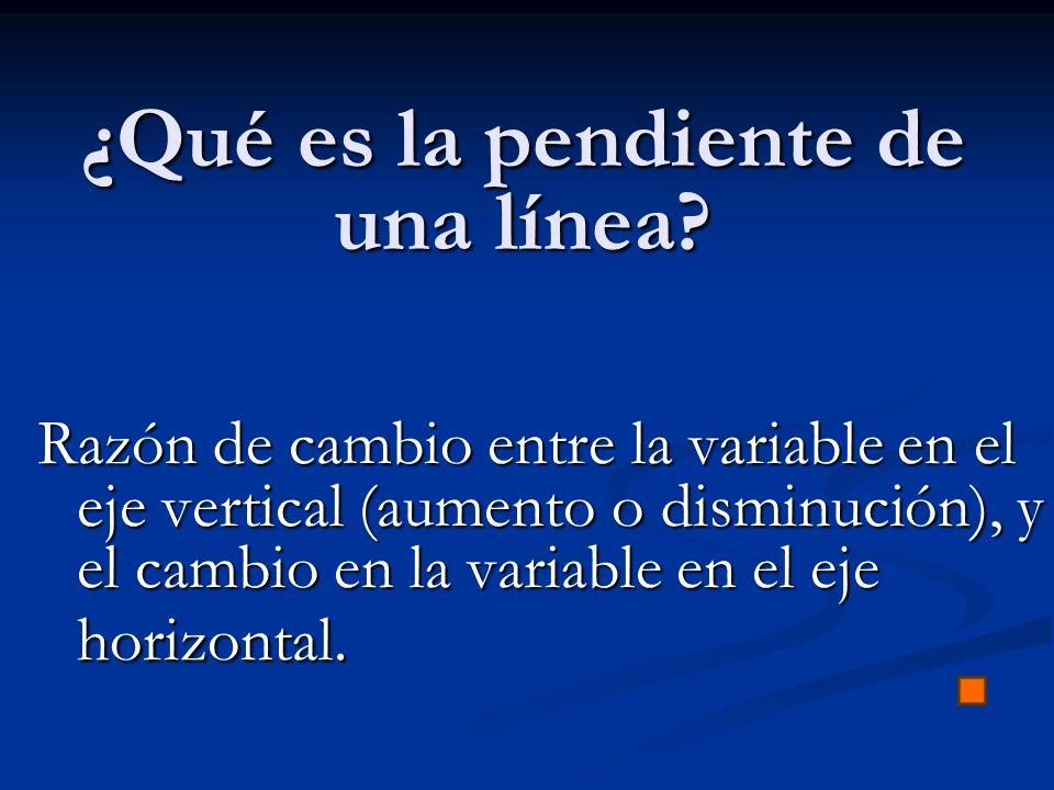 ¿Qué es la pendiente de una línea? Razón de cambio entre la variable en el eje vertical (aumento o disminución), y el cambio en la variable en el eje