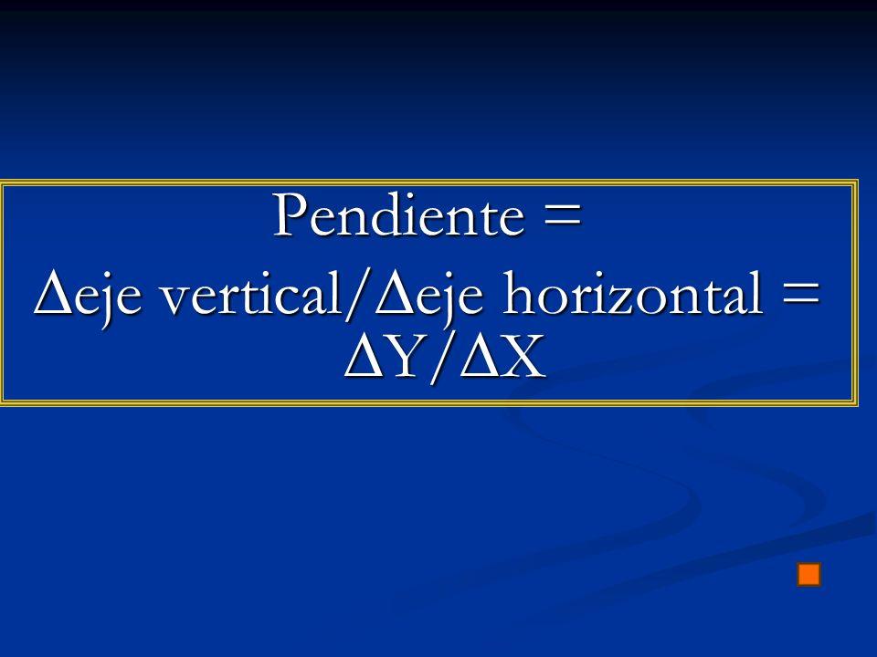 Pendiente = eje vertical/ eje horizontal = Y/ X eje vertical/ eje horizontal = Y/ X