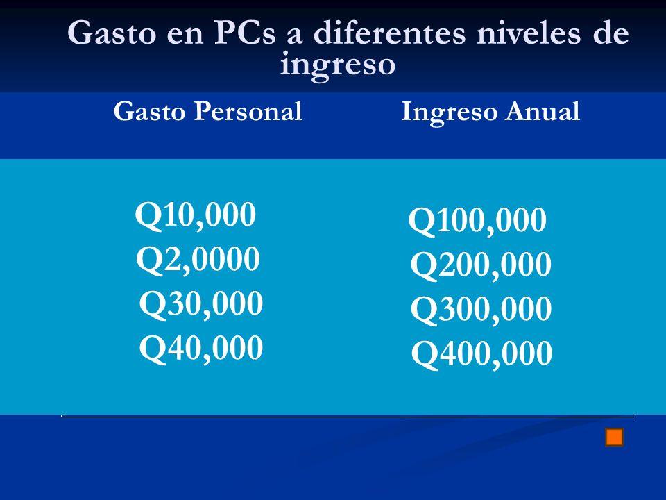 Gasto en PCs a diferentes niveles de ingreso Gasto PersonalIngreso Anual Q10,000 Q2,0000 Q30,000 Q40,000 Q100,000 Q200,000 Q300,000 Q400,000
