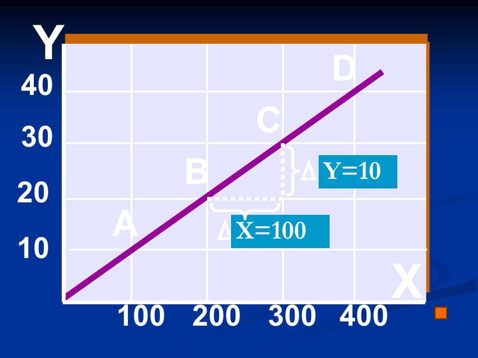 40 30 20 10 100200300400 A B C D Y=10 X=100 Y X
