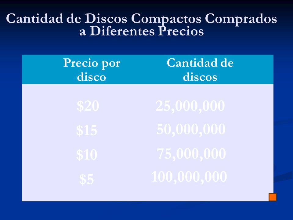 Cantidad de Discos Compactos Comprados a Diferentes Precios Precio por disco Cantidad de discos $20 $15 $10 25,000,000 50,000,000 75,000,000 $5 100,00