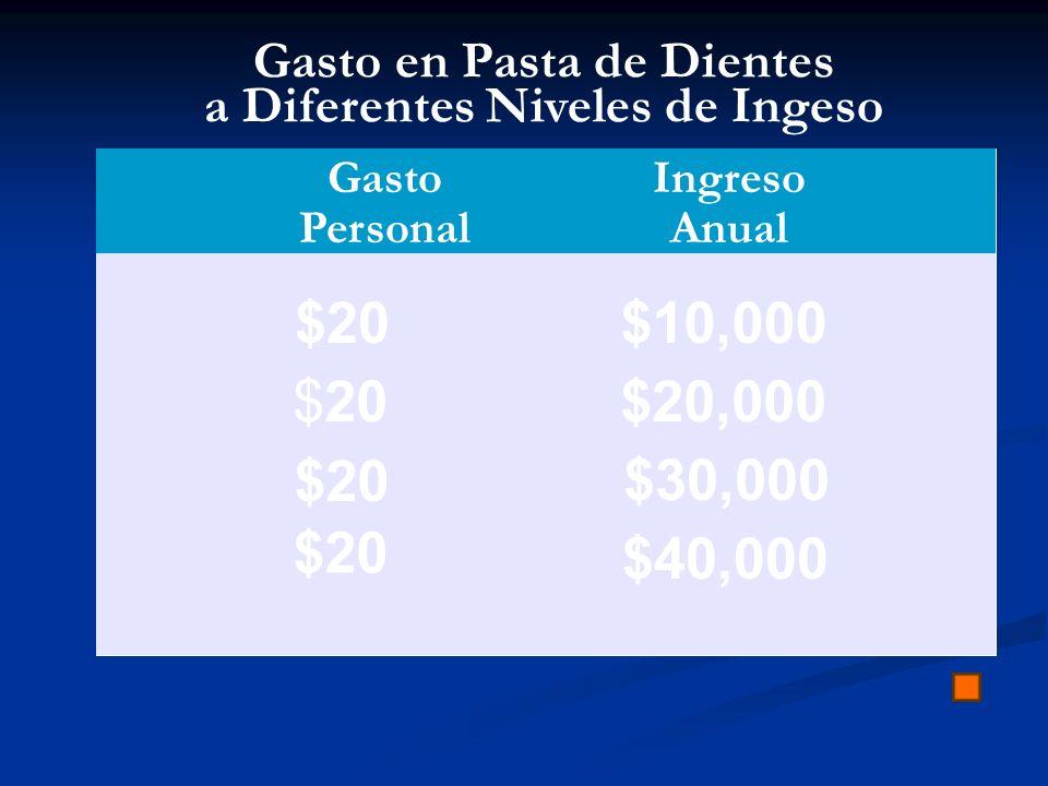 Gasto en Pasta de Dientes a Diferentes Niveles de Ingeso Gasto Personal Ingreso Anual $20 $10,000 $20,000 $30,000 $40,000