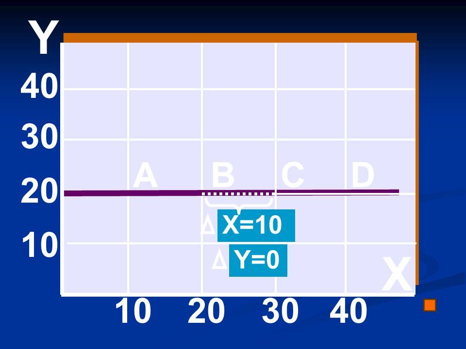40 30 20 10 203040 ABCD Y=0 X=10 X Y