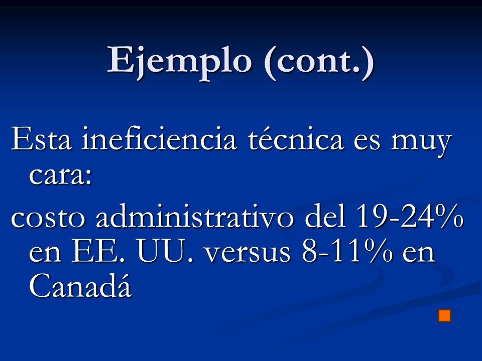 Ejemplo (cont.) Esta ineficiencia técnica es muy cara: costo administrativo del 19-24% en EE. UU. versus 8-11% en Canadá
