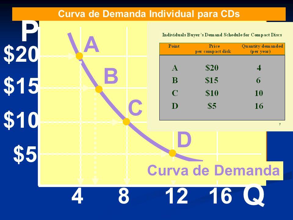 $20 $15 $10 $5 481216 A B C D Curva de Demanda Individual para CDs Curva de Demanda P Q
