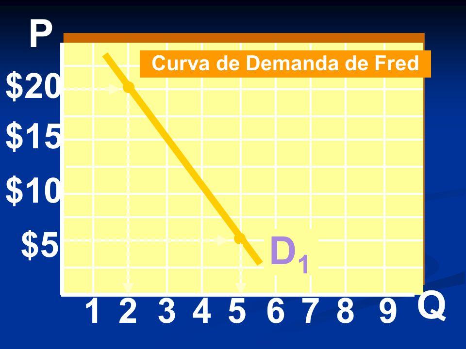 $20 $15 $10 $5 1234 P Q 56789 Curva de Demanda de Fred D1D1