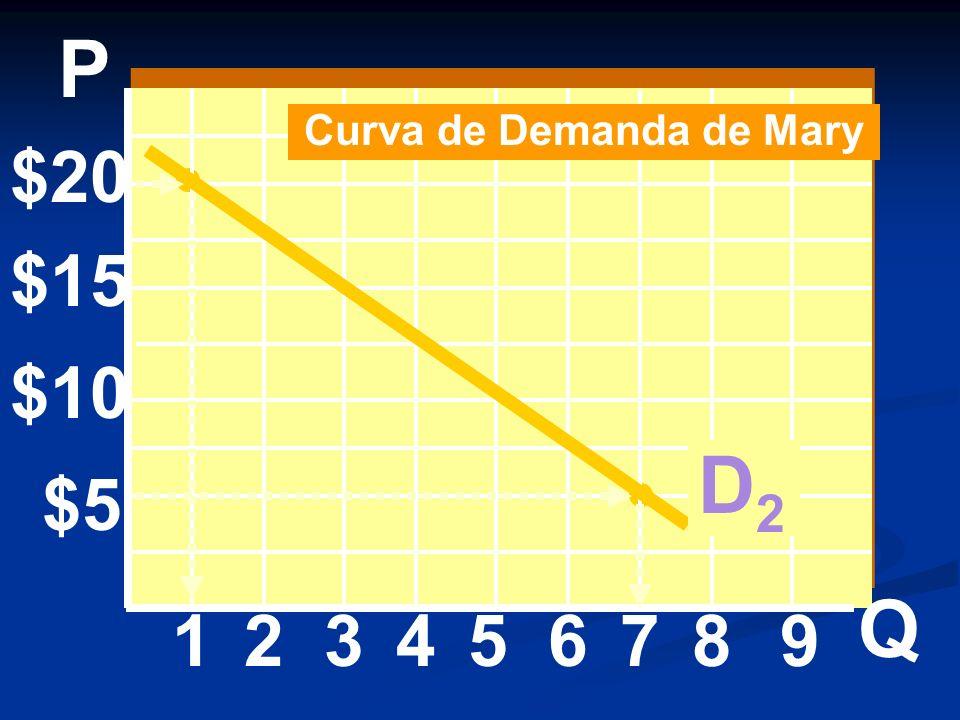 $20 $15 $10 $5 1234 P Q 56789 Curva de Demanda de Mary D2D2