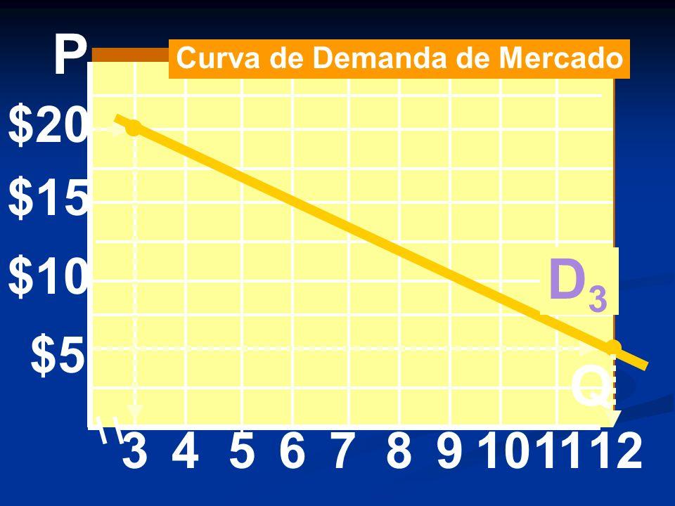 $20 $15 $10 $5 3456 P Q 7891011 Curva de Demanda de Mercado D3D3 12