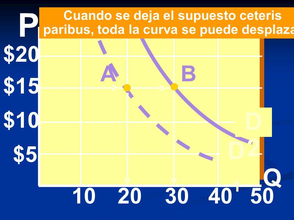 $20 $15 $10 $5 10203040 D1D1 D2D2 P 50 A Cuando se deja el supuesto ceteris paribus, toda la curva se puede desplazar Q B