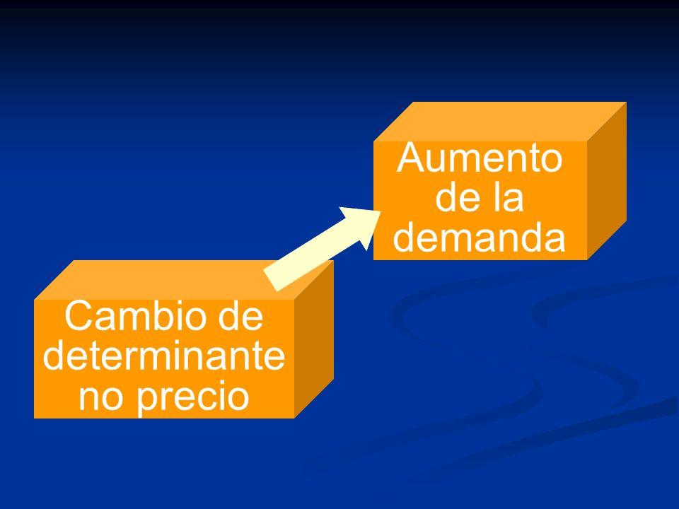Cambio de determinante no precio Aumento de la demanda
