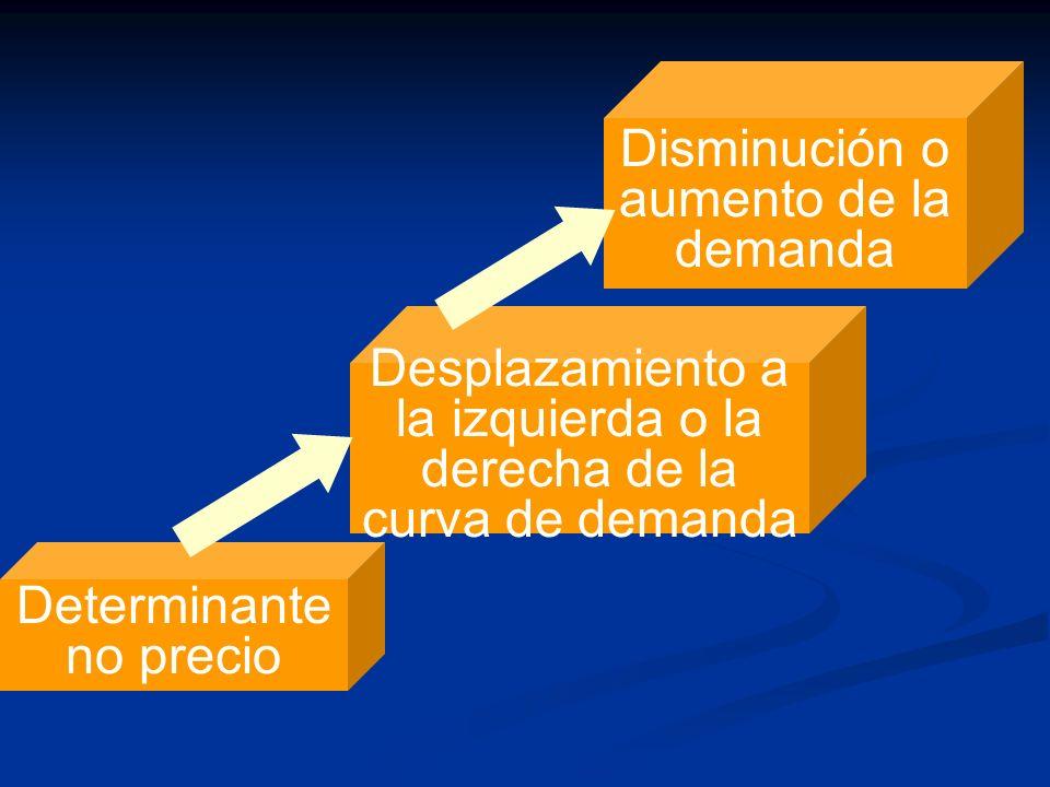 Determinante no precio Desplazamiento a la izquierda o la derecha de la curva de demanda Disminución o aumento de la demanda