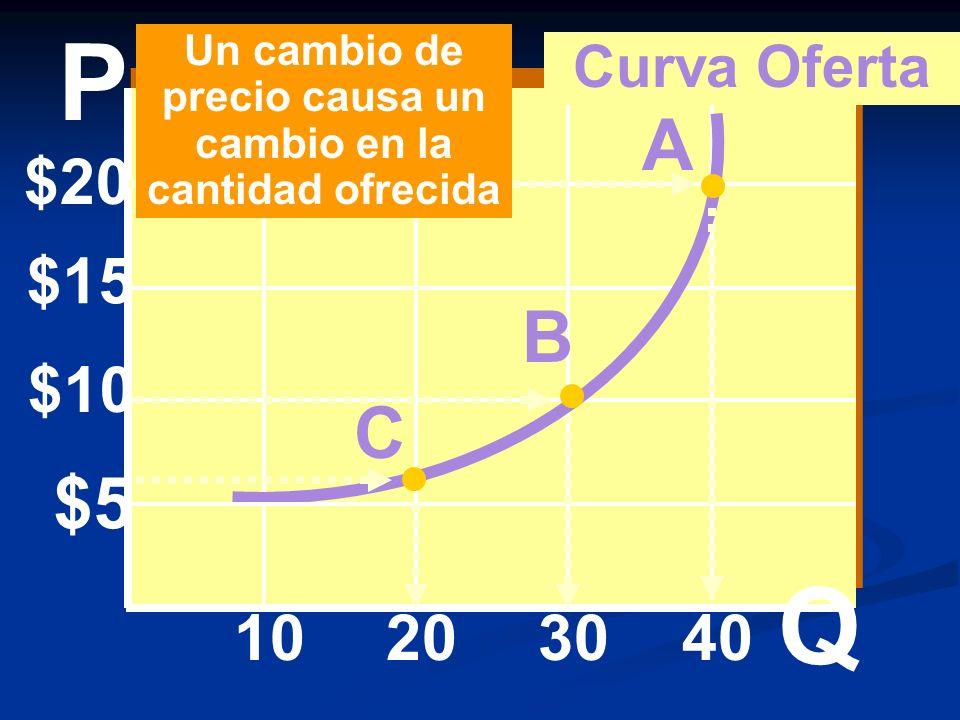 $20 $15 $10 $5 10203040 A B C Curva Oferta Un cambio de precio causa un cambio en la cantidad ofrecida P Q