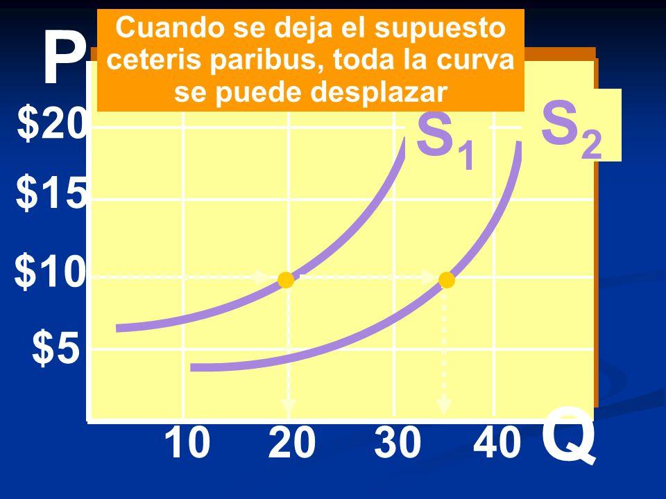 $20 $15 $10 $5 10203040 S1S1 S2S2 Cuando se deja el supuesto ceteris paribus, toda la curva se puede desplazar P Q